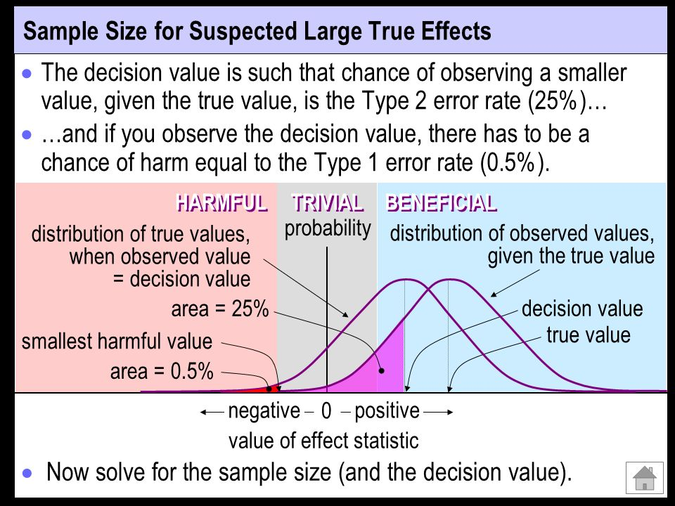 The decision value is such that chance of observing a smaller value, given the true value, is the Type 2 error rate (25%)… …and if you observe the dec