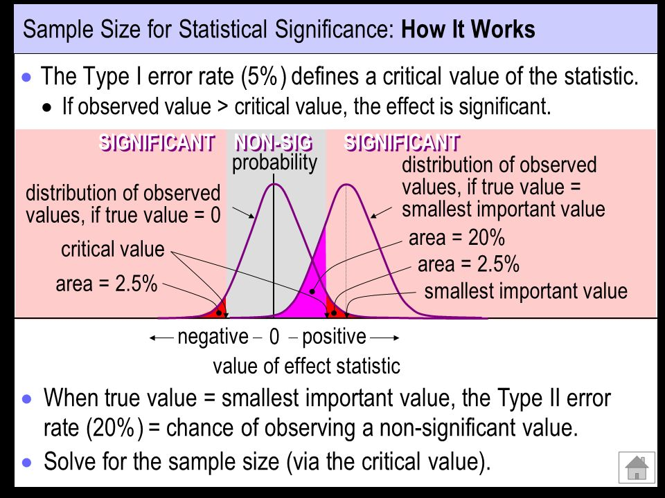The Type I error rate (5%) defines a critical value of the statistic. If observed value > critical value, the effect is significant. SIGNIFICANT NON-S