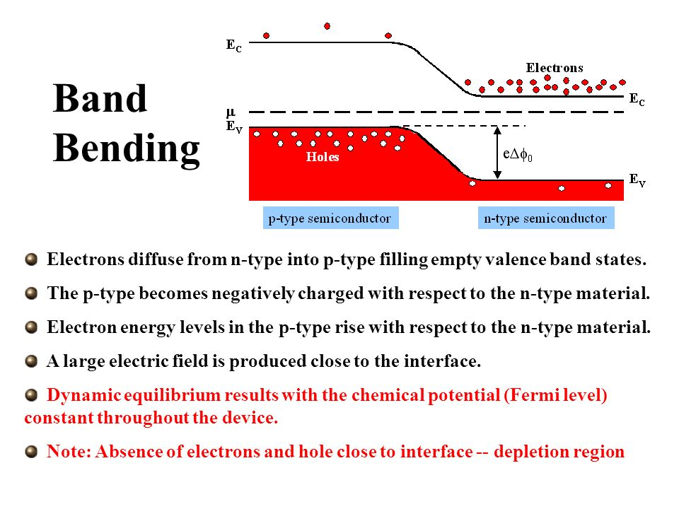 Electrons diffuse from n-type into p-type filling empty valence band states. The p-type becomes negatively charged with respect to the n-type material