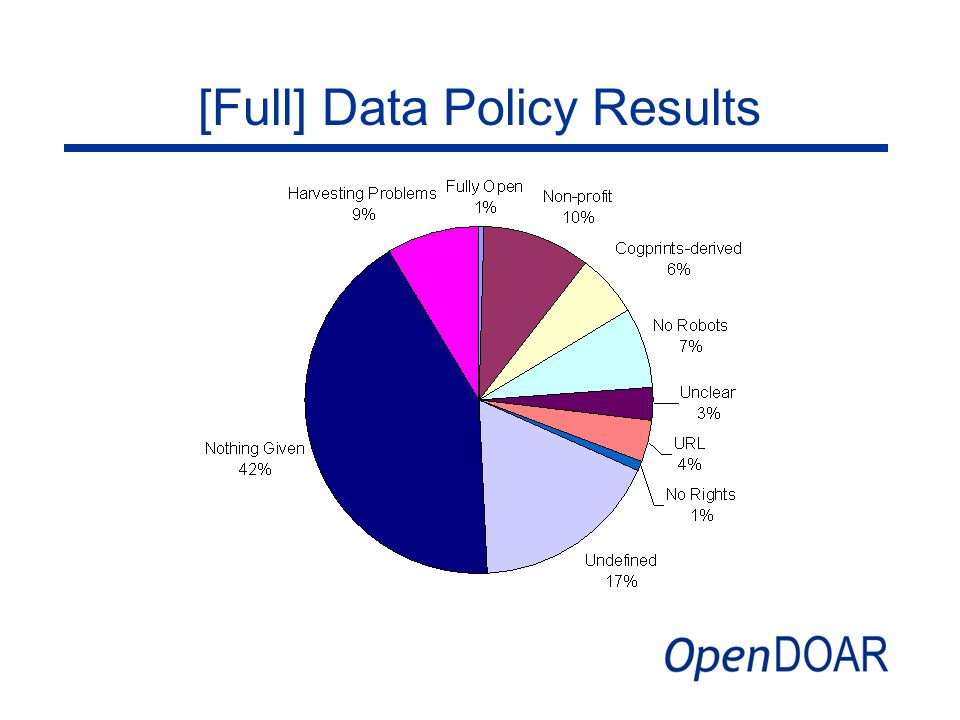 [Full] Data Policy Results