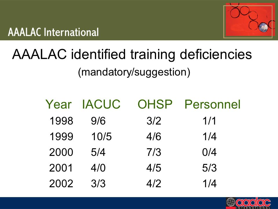AAALAC identified training deficiencies (mandatory/suggestion) Year IACUC OHSP Personnel 19989/63/21/1 199910/54/61/4 20005/47/30/4 20014/04/55/3 2002