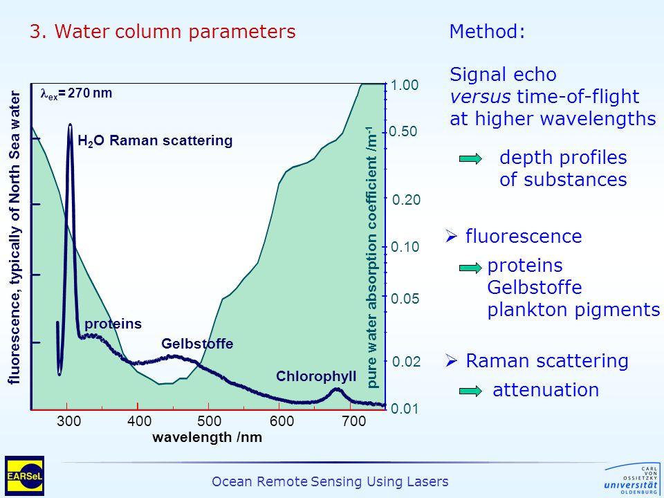 Ocean Remote Sensing Using Lasers 300400500600700 wavelength /nm 1.00 0.10 0.50 0.05 0.01 H 2 O Raman scattering proteins Gelbstoffe Chlorophyll pure