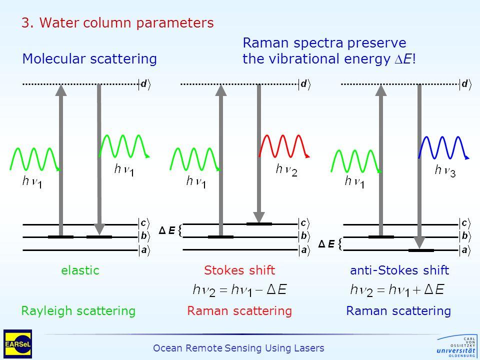 Ocean Remote Sensing Using Lasers 3. Water column parameters Molecular scattering elastic Stokes shiftanti-Stokes shift Rayleigh scatteringRaman scatt