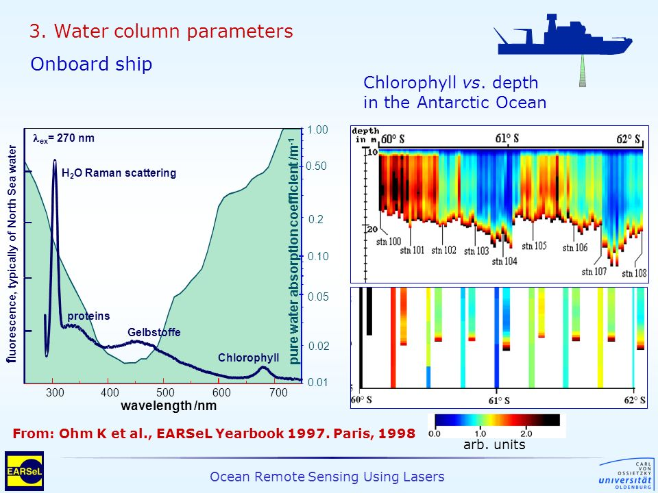 Ocean Remote Sensing Using Lasers 3. Water column parameters 300400500600700 wavelength /nm 1.00 0.10 0.50 0.05 0.01 H 2 O Raman scattering proteins G