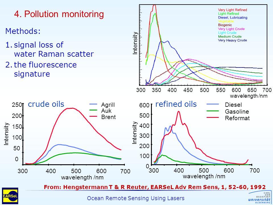 Ocean Remote Sensing Using Lasers wavelength /nm 300350400450500700550650600 Intensity crude oils 700 0 50 100 150 200 250 wavelength /nm 300400500600