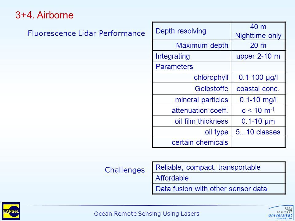 Ocean Remote Sensing Using Lasers 3+4. Airborne Depth resolving 40 m Nighttime only Maximum depth20 m Integratingupper 2-10 m Parameters chlorophyll0.