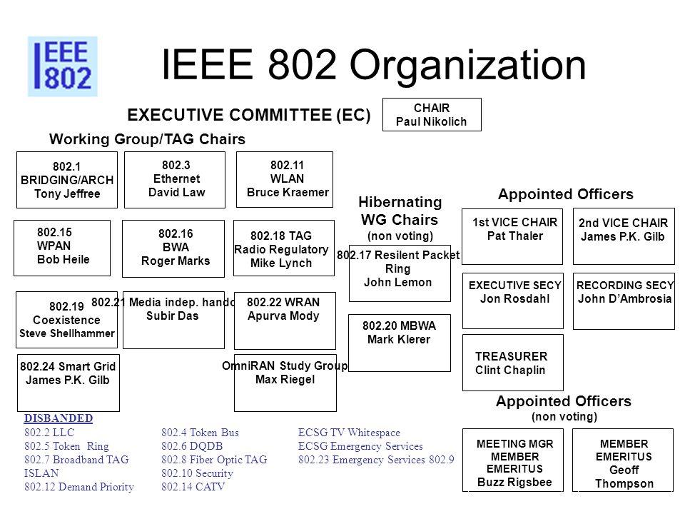 IEEE 802 Organization 802.3 Ethernet David Law 802.16 BWA Roger Marks 802.11 WLAN Bruce Kraemer 802.1 BRIDGING/ARCH Tony Jeffree Working Group/TAG Cha
