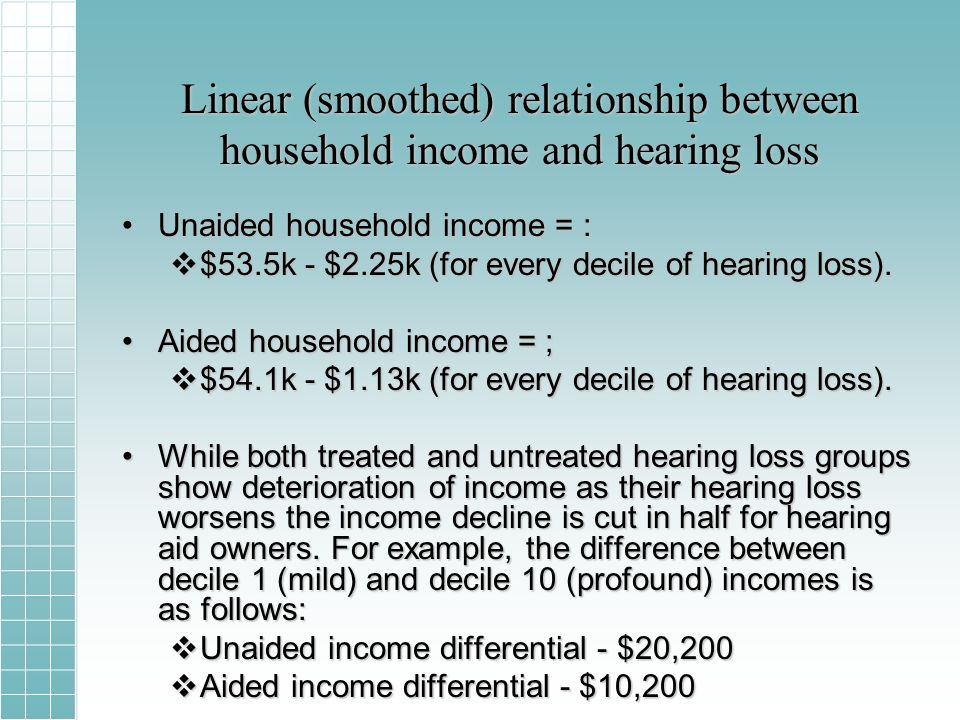 Linear (smoothed) relationship between household income and hearing loss Unaided household income = :Unaided household income = : $53.5k - $2.25k (for every decile of hearing loss).