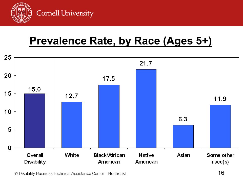 © Disability Business Technical Assistance CenterNortheast 16 Prevalence Rate, by Race (Ages 5+)