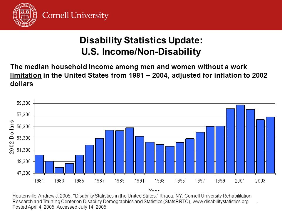 © Disability Business Technical Assistance CenterNortheast 27 Disability Statistics Update: U.S. Income/Non-Disability The median household income amo