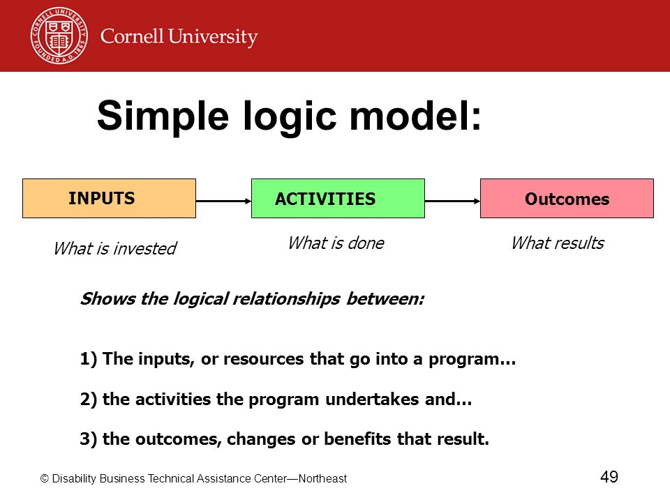 © Disability Business Technical Assistance CenterNortheast 49 Outcomes INPUTS ACTIVITIES Simple logic model: What is doneWhat results What is invested