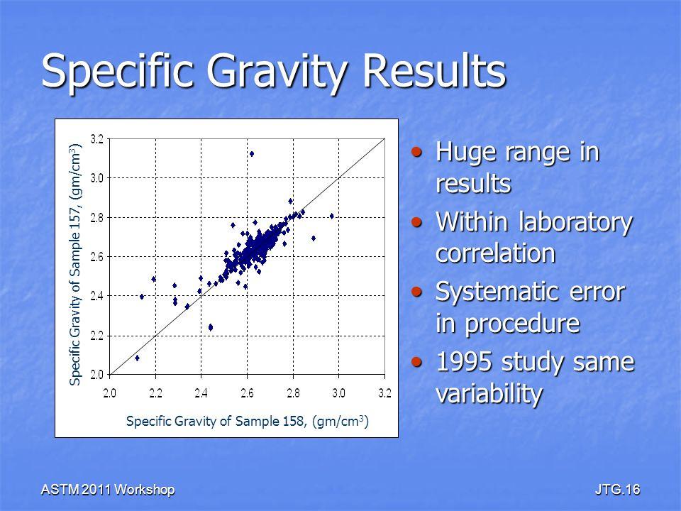 ASTM 2011 WorkshopJTG.16 Specific Gravity Results Specific Gravity of Sample 158, (gm/cm 3 ) Specific Gravity of Sample 157, (gm/cm 3 ) Huge range in