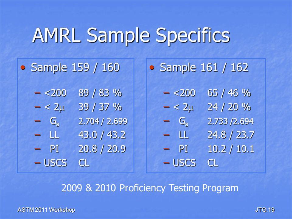 ASTM 2011 WorkshopJTG.19 AMRL Sample Specifics Sample 159 / 160 Sample 159 / 160 – <20089 / 83 % – < 2 39 / 37 % – G s 2.704 / 2.699 – LL43.0 / 43.2 –