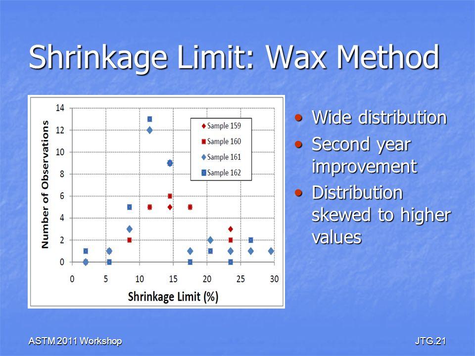 ASTM 2011 WorkshopJTG.21 Shrinkage Limit: Wax Method Wide distribution Wide distribution Second year improvement Second year improvement Distribution