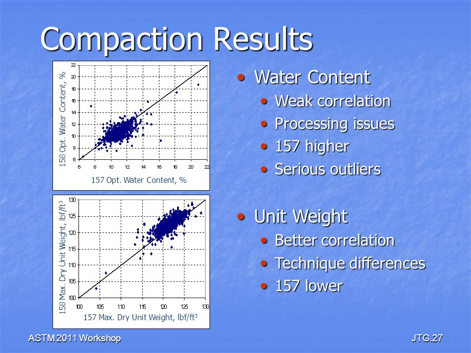 ASTM 2011 WorkshopJTG.27 Compaction Results 157 Max. Dry Unit Weight, lbf/ft 3 158 Max. Dry Unit Weight, lbf/ft 3 157 Opt. Water Content, % 158 Opt. W