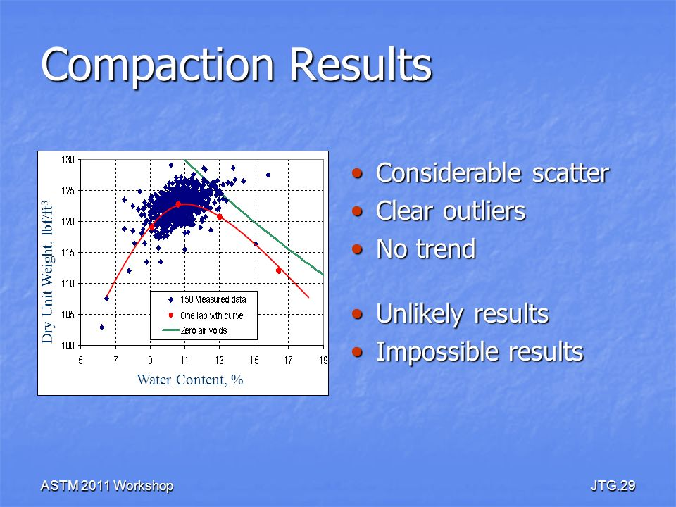 ASTM 2011 WorkshopJTG.29 Compaction Results Considerable scatter Considerable scatter Clear outliers Clear outliers No trend No trend Unlikely results