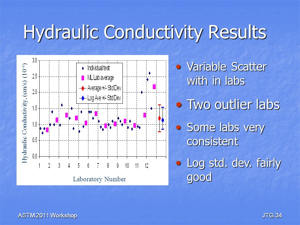 ASTM 2011 WorkshopJTG.34 Hydraulic Conductivity Results Laboratory Number Hydraulic Conductivity, (cm/s) (10 -6 ) Variable Scatter with in labs Variab