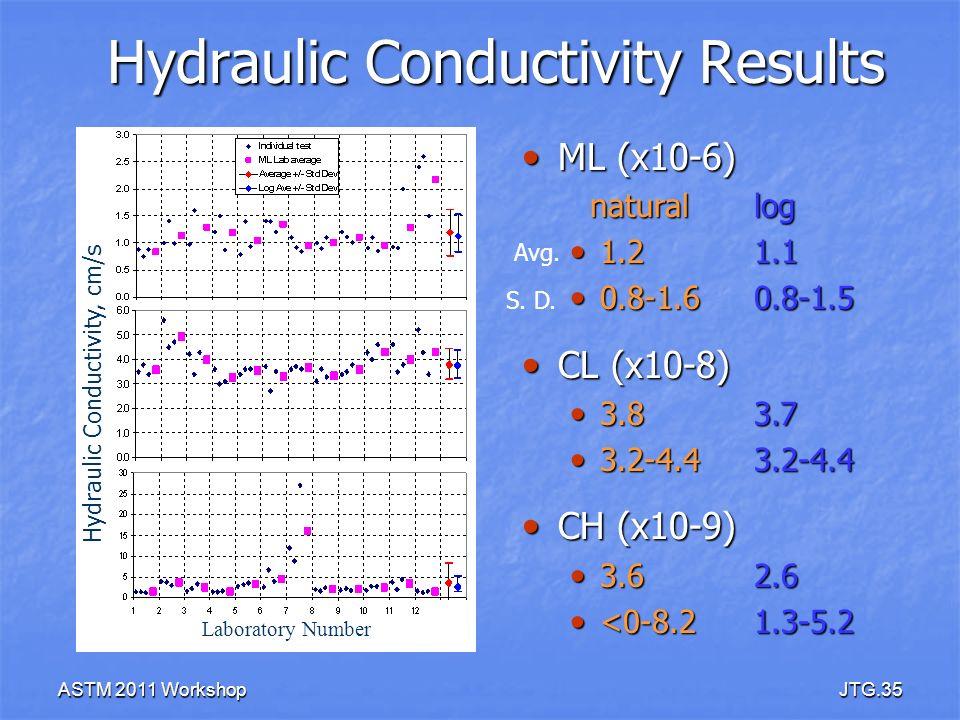 ASTM 2011 WorkshopJTG.35 Hydraulic Conductivity Results Laboratory Number Hydraulic Conductivity, cm/s ML (x10-6) ML (x10-6) natural log natural log 1