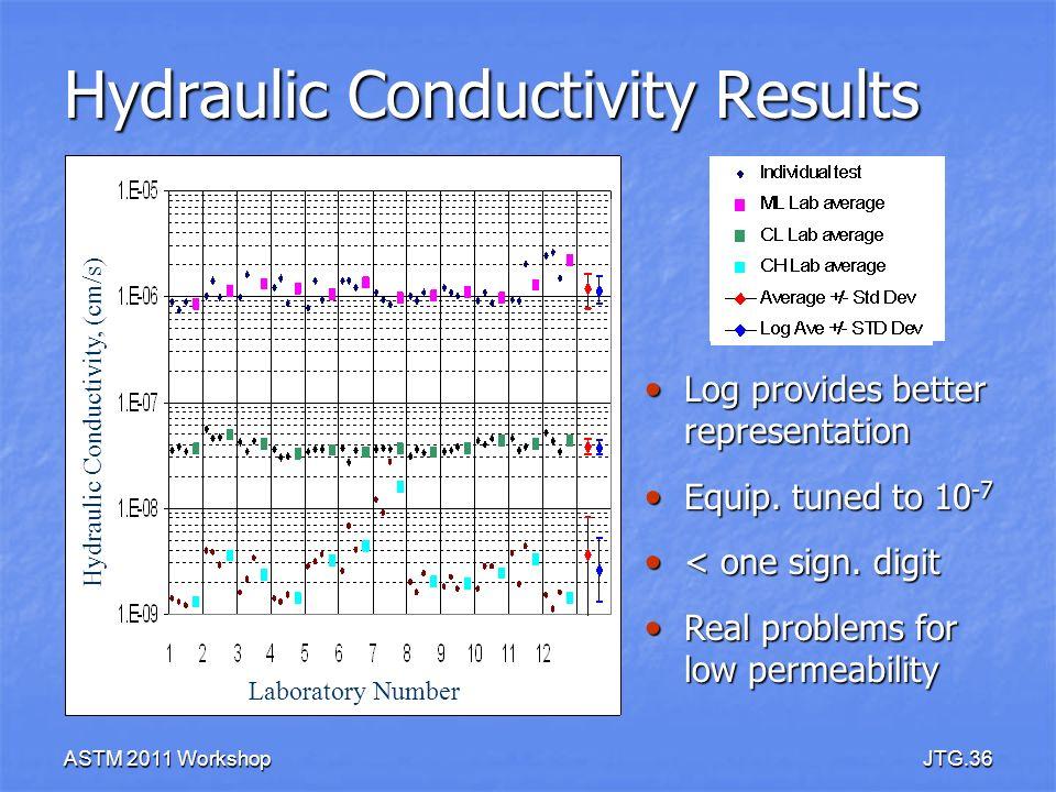 ASTM 2011 WorkshopJTG.36 Hydraulic Conductivity Results Laboratory Number Hydraulic Conductivity, (cm/s) Log provides better representation Log provid