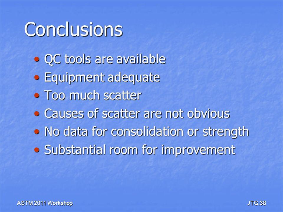 ASTM 2011 WorkshopJTG.38 Conclusions QC tools are available QC tools are available Equipment adequate Equipment adequate Too much scatter Too much sca