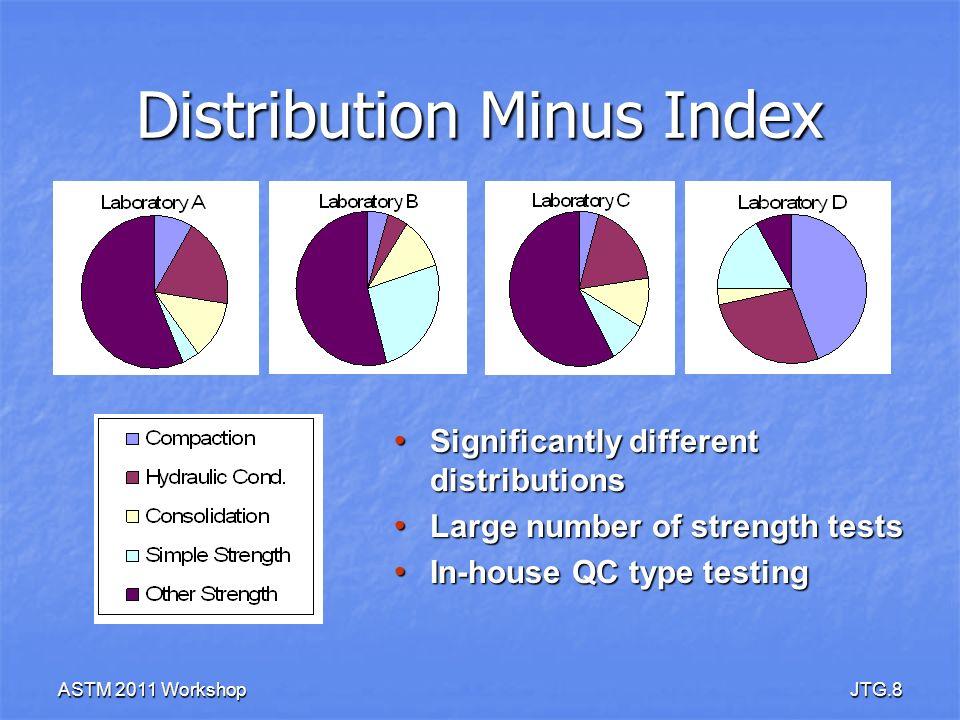 ASTM 2011 WorkshopJTG.19 AMRL Sample Specifics Sample 159 / 160 Sample 159 / 160 – <20089 / 83 % – < 2 39 / 37 % – G s 2.704 / 2.699 – LL43.0 / 43.2 – PI20.8 / 20.9 – USCSCL Sample 161 / 162 Sample 161 / 162 – <20065 / 46 % – < 2 24 / 20 % – G s 2.733 /2.694 – LL24.8 / 23.7 – PI10.2 / 10.1 – USCSCL 2009 & 2010 Proficiency Testing Program