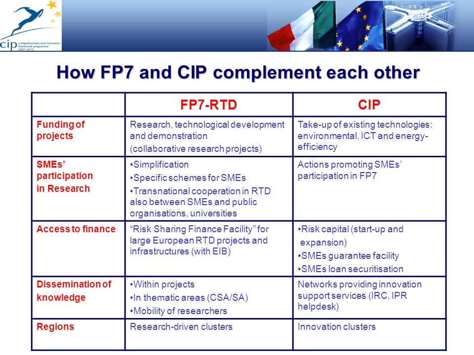 How FP7 and CIP complement each other FP7-RTDCIP Funding of projects Research, technological development and demonstration (collaborative research pro