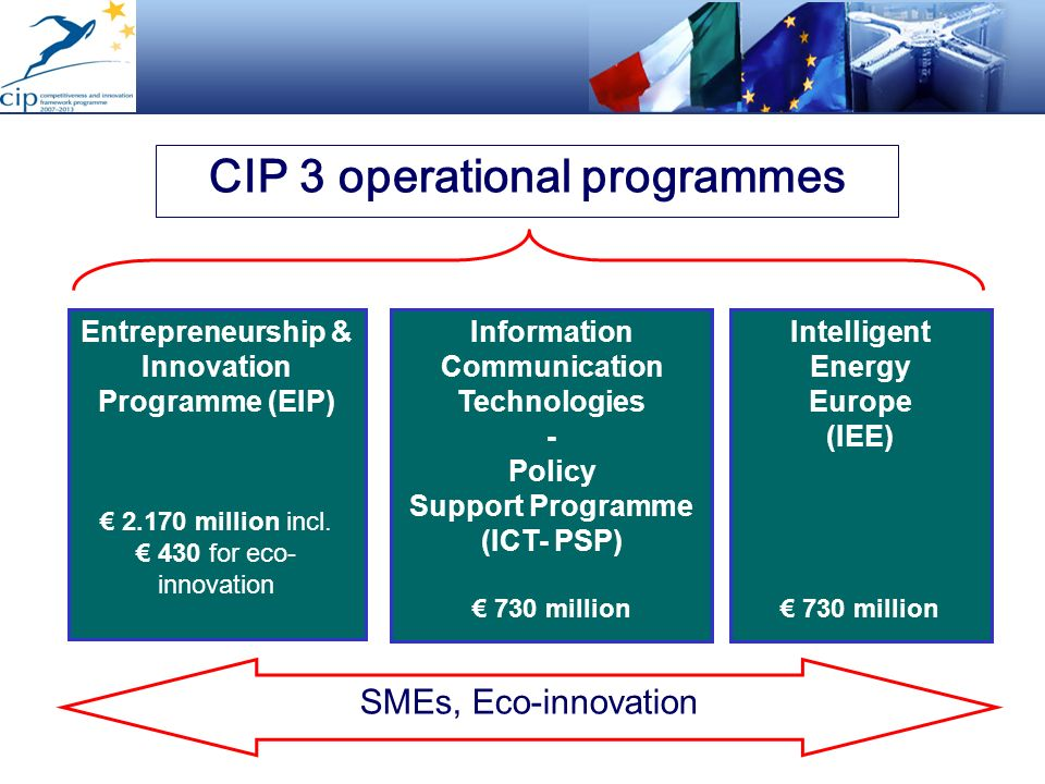 Entrepreneurship & Innovation Programme (EIP) 2.170 million incl. 430 for eco- innovation Information Communication Technologies - Policy Support Prog