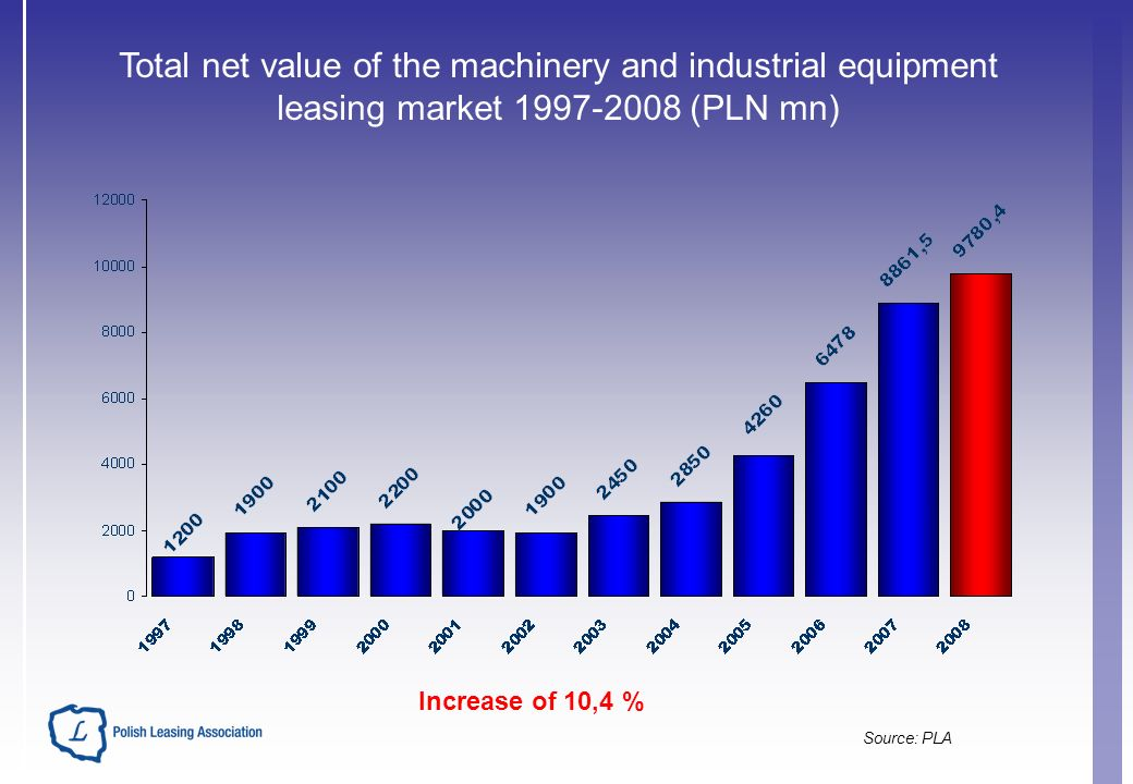 Total net value of the machinery and industrial equipment leasing market 1997-2008 (PLN mn) Increase of 10,4 % Source: PLA