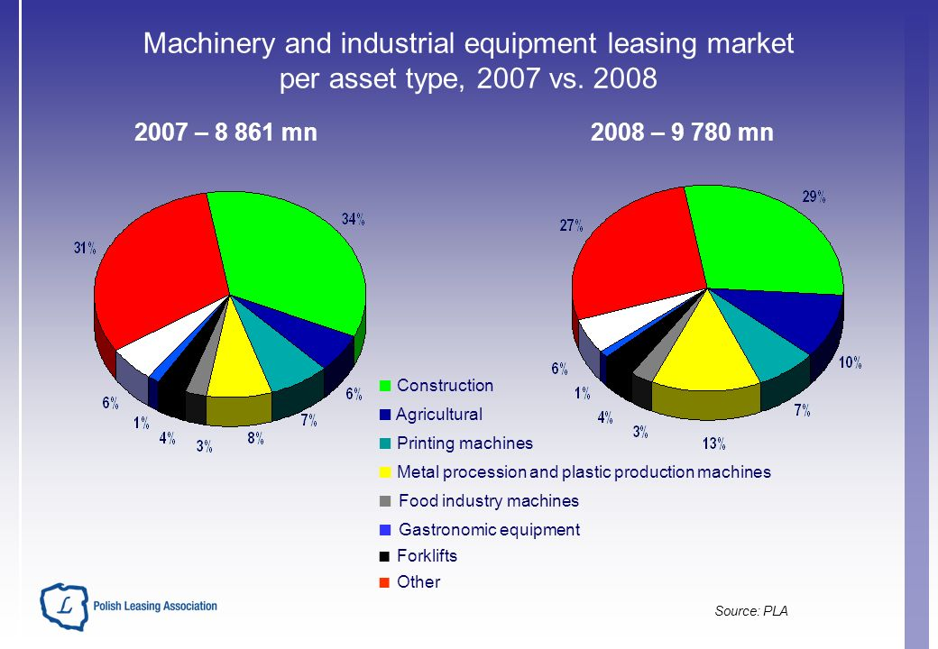 Machinery and industrial equipment leasing market per asset type, 2007 vs.