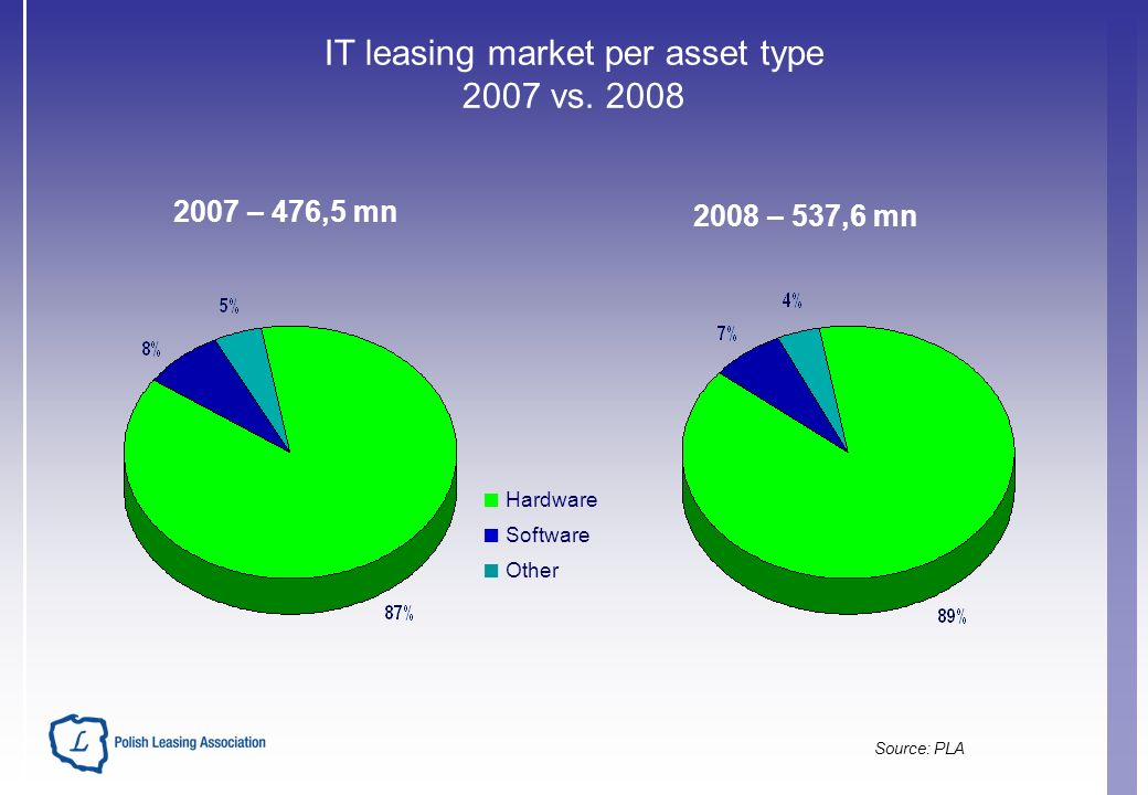 IT leasing market per asset type 2007 vs.