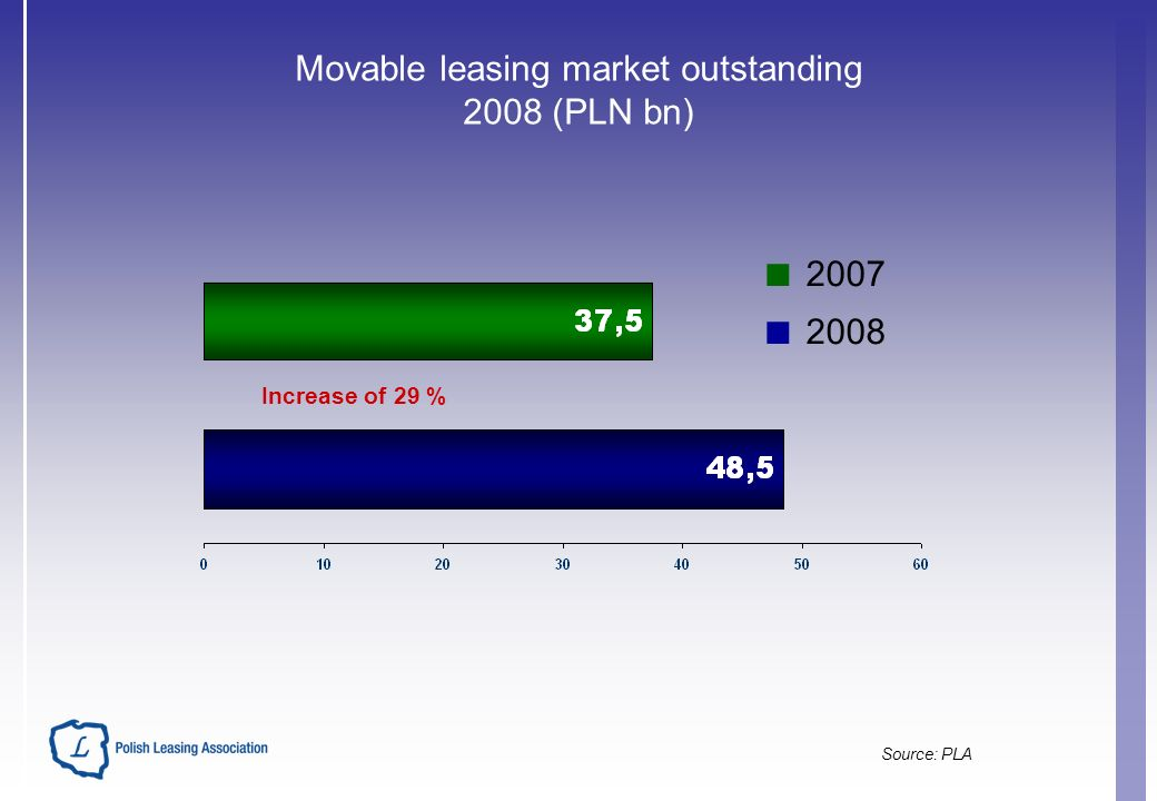 Movable leasing market outstanding 2008 (PLN bn) 2007 2008 Increase of 29 % Source: PLA