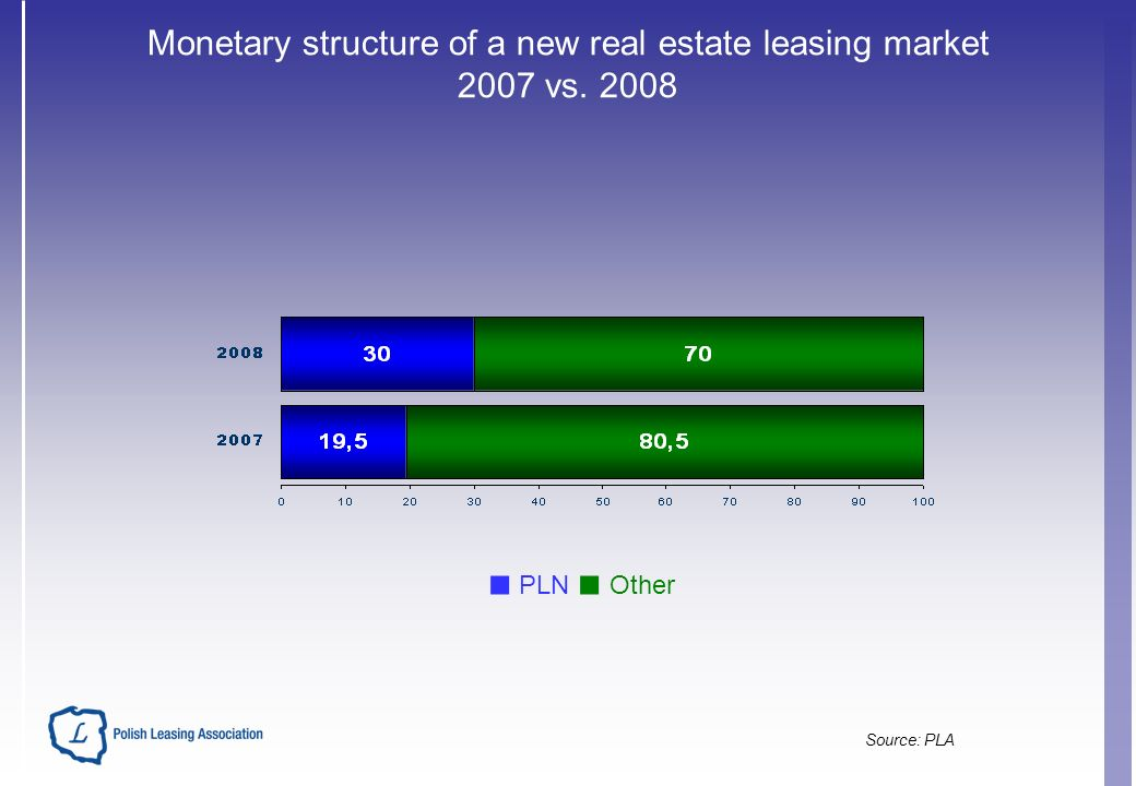Monetary structure of a new real estate leasing market 2007 vs. 2008 PLN Other Source: PLA