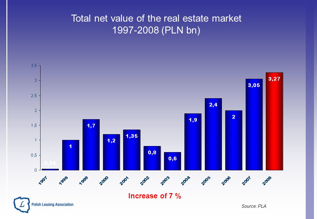 Total net value of the real estate market 1997-2008 (PLN bn) Increase of 7 % Source: PLA