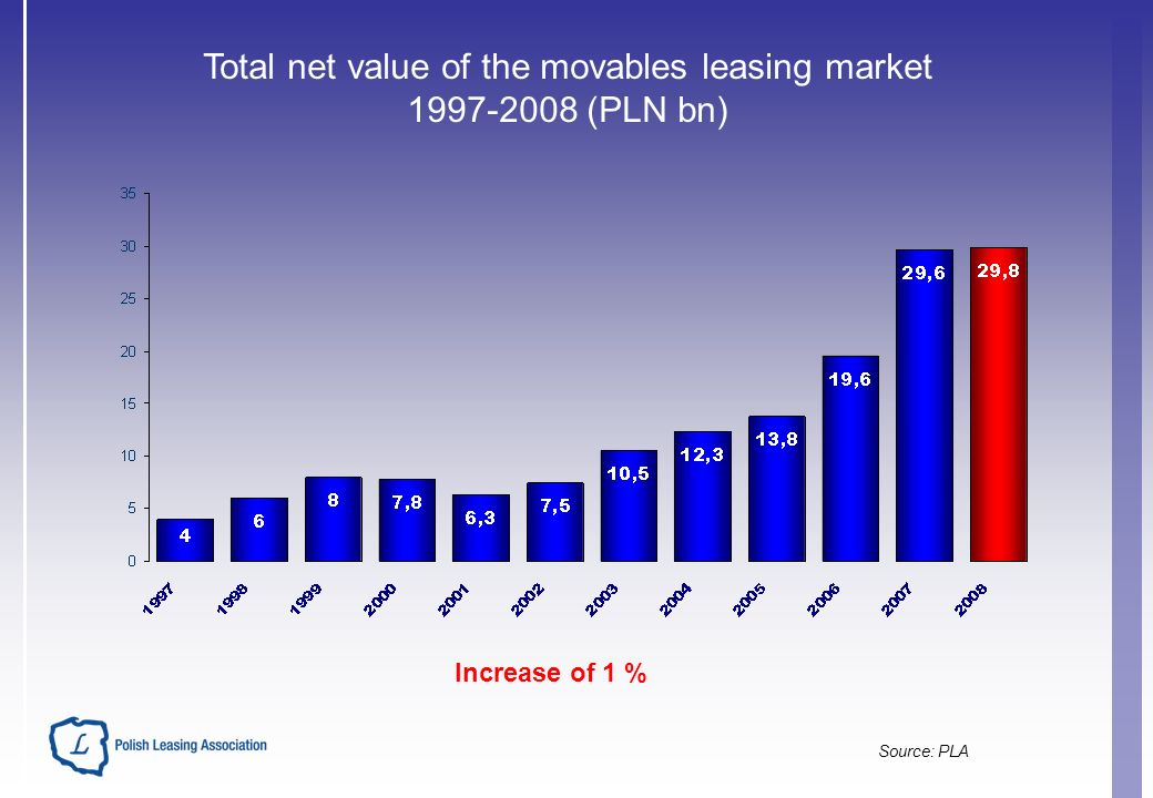 Total net value of the movables leasing market 1997-2008 (PLN bn) Increase of 1 % Source: PLA