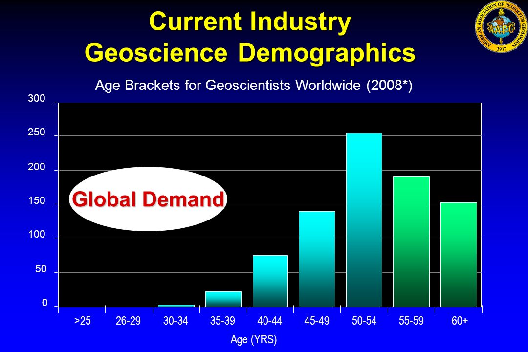 Current Industry Geoscience Demographics 0 50 100 150 200 250 300 >2526-2930-3435-3940-4445-4950-5455-5960+ Age (YRS) Age Brackets for Geoscientists W