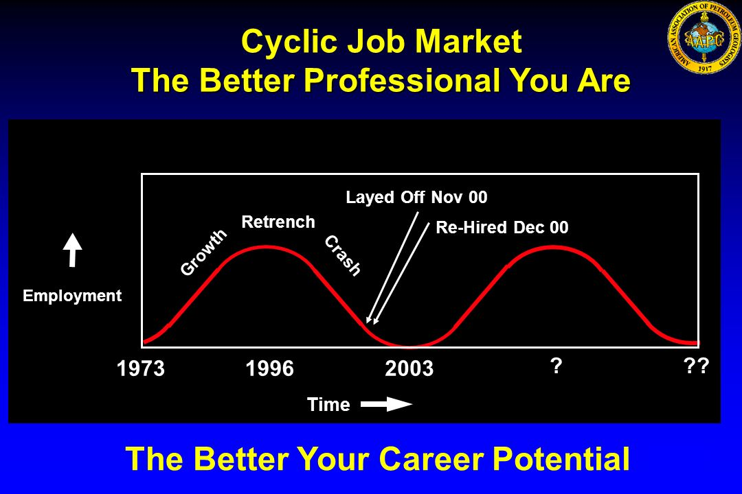 024658 Cyclic Job Market The Better Professional You Are Growth Crash Retrench Time Employment The Better Your Career Potential 197319962003 ??? Layed