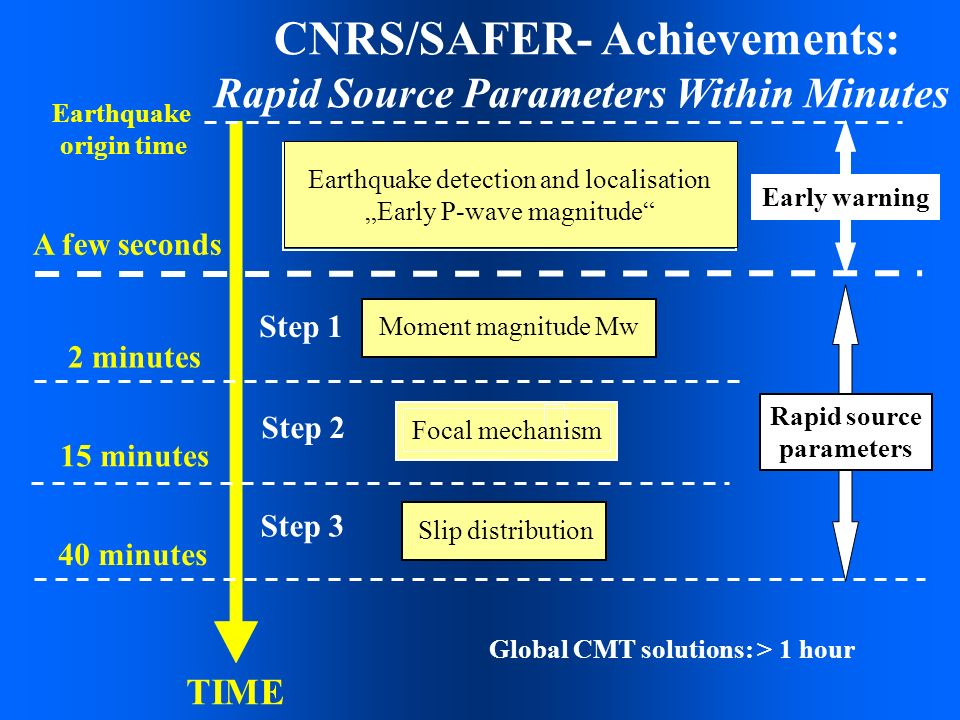 CNRS/SAFER- Achievements: Rapid Source Parameters Within Minutes TIME Earthquake origin time Earthquake detection and localisation