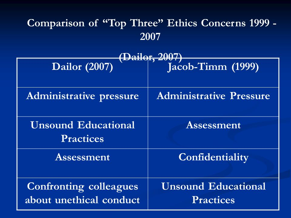 Dailor (2007)Jacob-Timm (1999) Administrative pressureAdministrative Pressure Unsound Educational Practices Assessment Confidentiality Confronting col