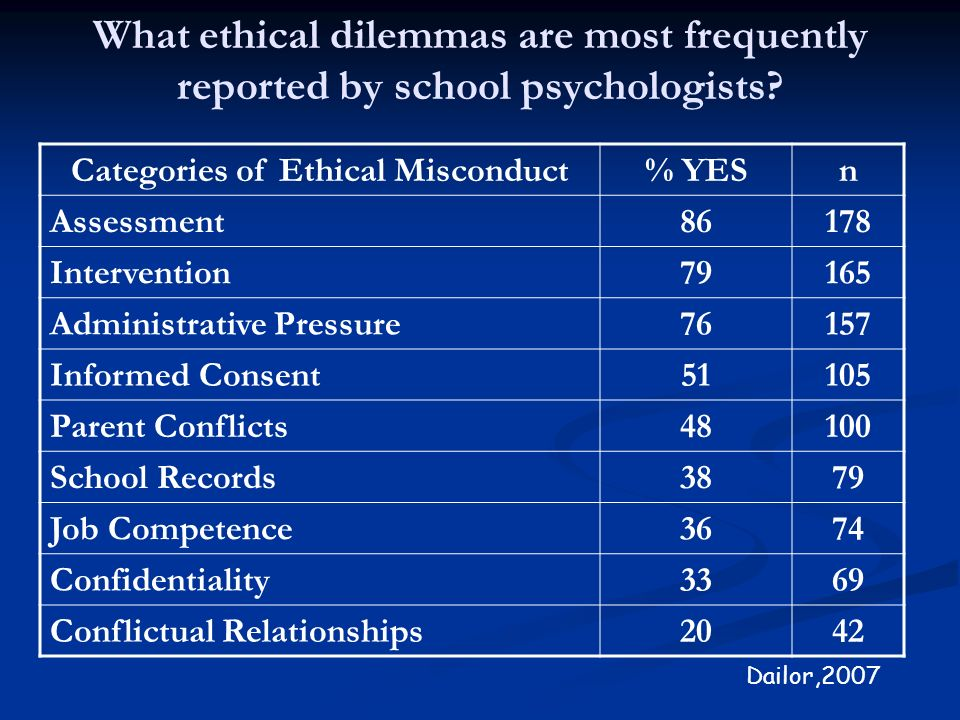 What ethical dilemmas are most frequently reported by school psychologists? Categories of Ethical Misconduct % YESn Assessment 86178 Intervention 7916