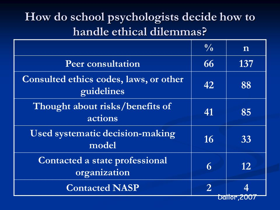 How do school psychologists decide how to handle ethical dilemmas? %n Peer consultation 66137 Consulted ethics codes, laws, or other guidelines 4288 T
