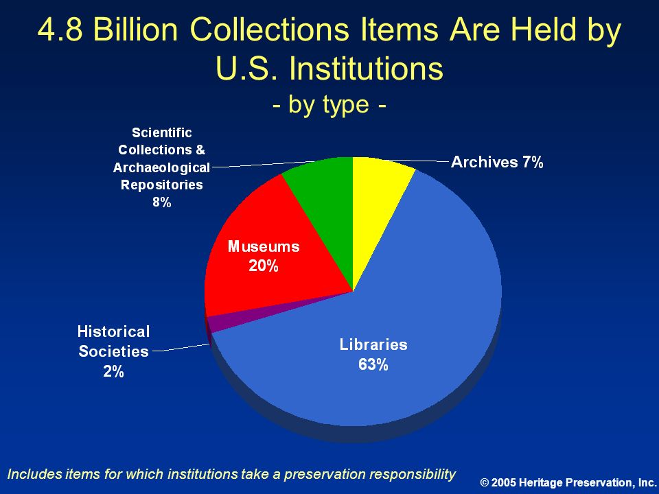 © 2005 Heritage Preservation, Inc. 4.8 Billion Collections Items Are Held by U.S. Institutions - by type - Includes items for which institutions take