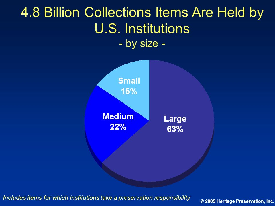 © 2005 Heritage Preservation, Inc. 4.8 Billion Collections Items Are Held by U.S. Institutions - by size - Includes items for which institutions take