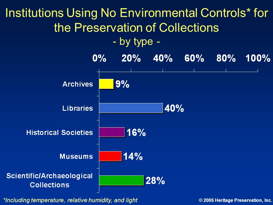 © 2005 Heritage Preservation, Inc. Institutions Using No Environmental Controls* for the Preservation of Collections - by type - *Including temperatur