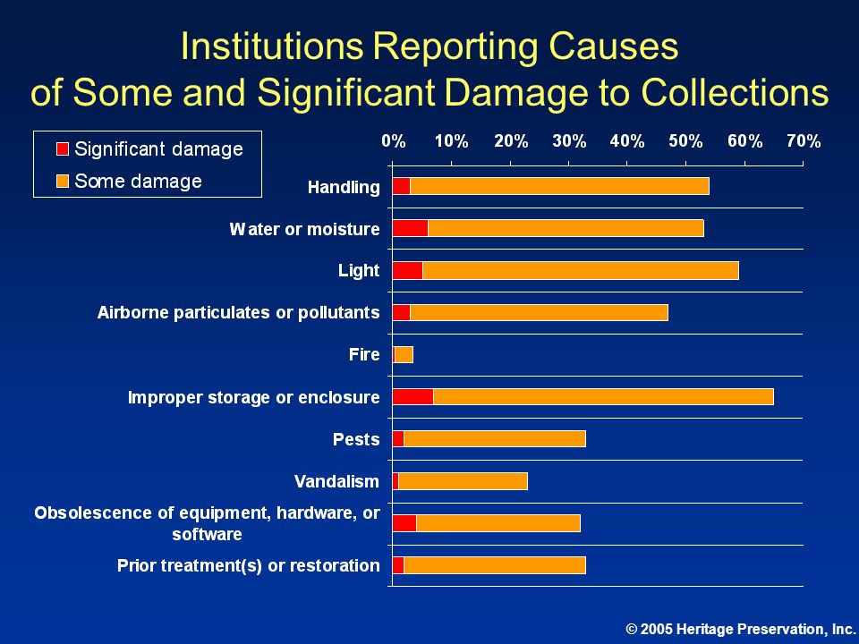 © 2005 Heritage Preservation, Inc. Institutions Reporting Causes of Some and Significant Damage to Collections