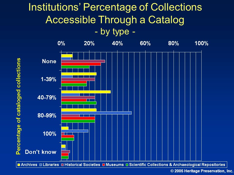 © 2005 Heritage Preservation, Inc. Institutions Percentage of Collections Accessible Through a Catalog - by type -