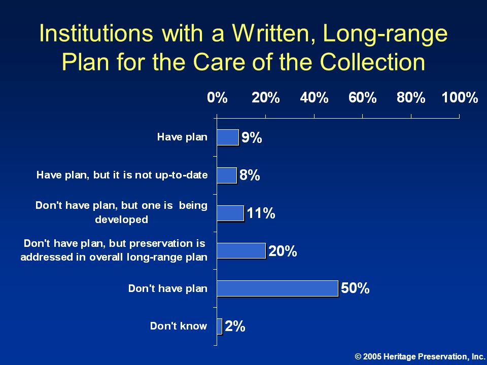 © 2005 Heritage Preservation, Inc. Institutions with a Written, Long-range Plan for the Care of the Collection