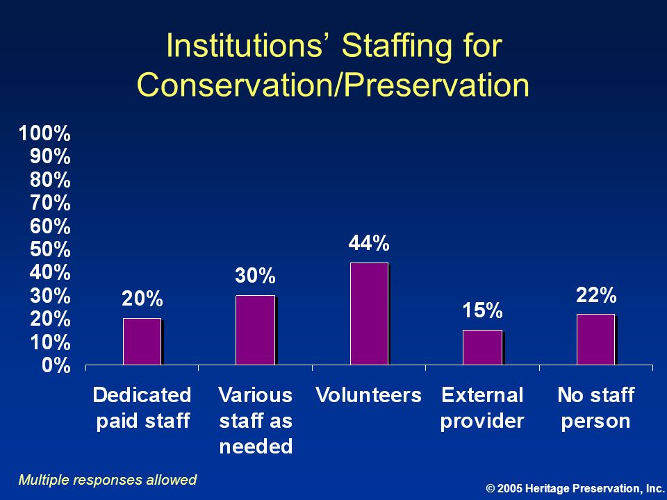 © 2005 Heritage Preservation, Inc. Institutions Staffing for Conservation/Preservation Multiple responses allowed