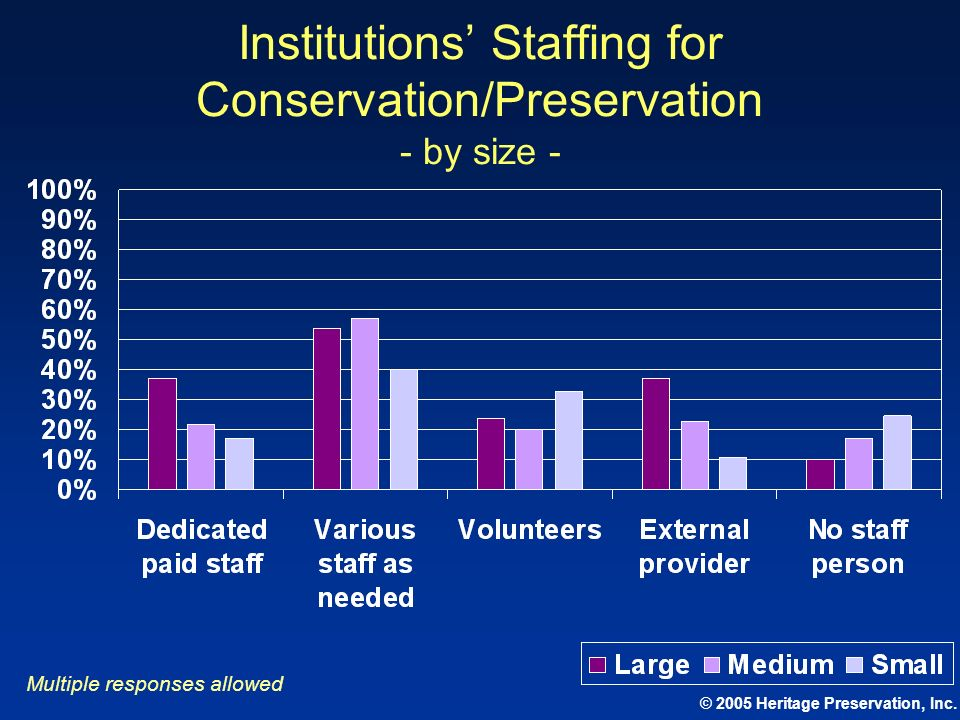 © 2005 Heritage Preservation, Inc. Institutions Staffing for Conservation/Preservation - by size - Multiple responses allowed