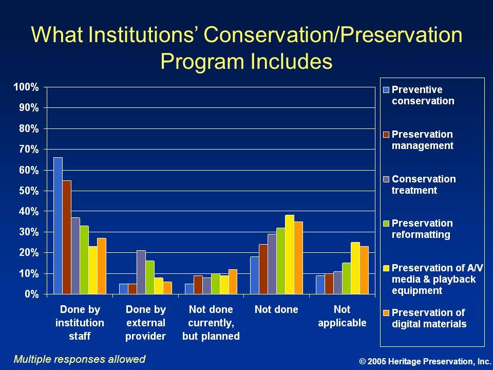 © 2005 Heritage Preservation, Inc. What Institutions Conservation/Preservation Program Includes Multiple responses allowed