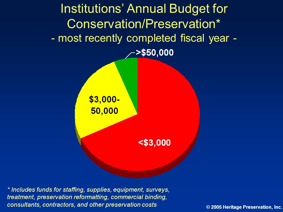 © 2005 Heritage Preservation, Inc. Institutions Annual Budget for Conservation/Preservation* - most recently completed fiscal year - * Includes funds